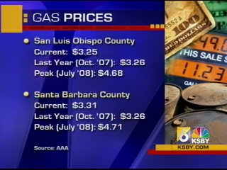 Gas.Prices